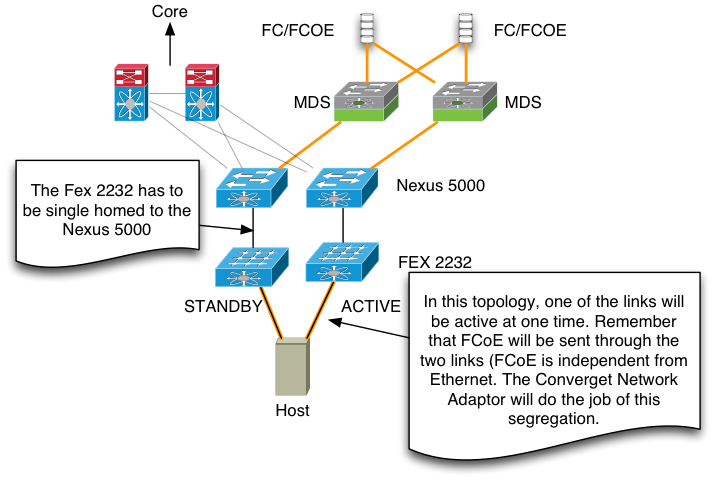 Ultimate Cisco Nexus FCoE Configuration Guide - Lostdomain