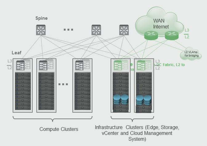 use different layer-3 subnets per top-of-rack switch for your vxlan/vtep  networks to minimise stretched vlans as well