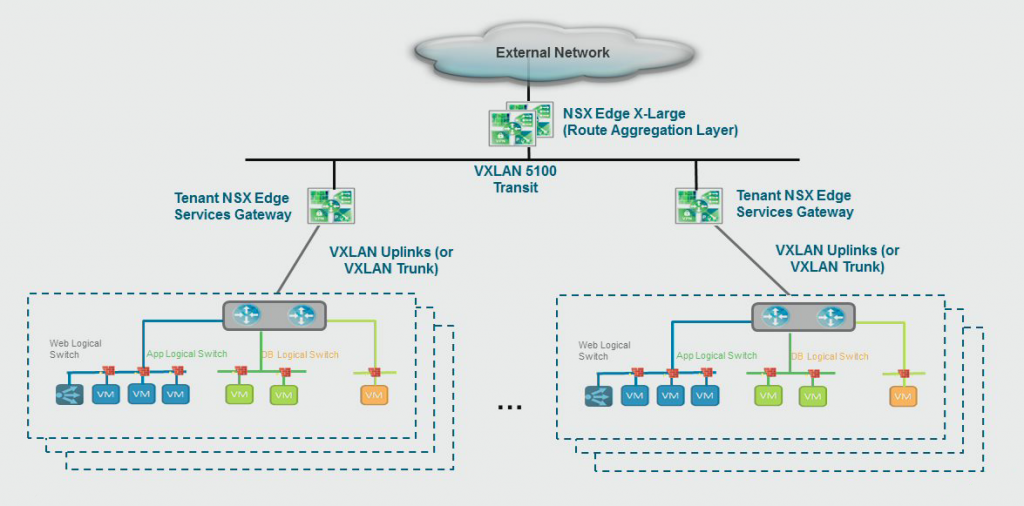nsx-bp-edge-multitenancy
