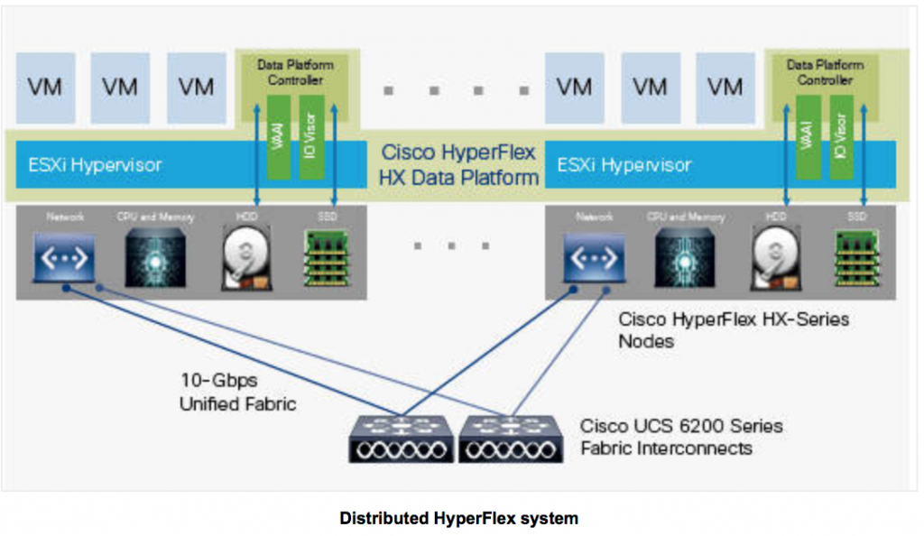 cisco-hyperflex-ucs