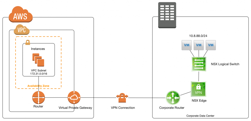 aws-nsx-vpn-topology