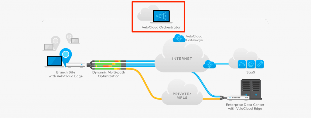 NSX SD-WAN Architecture - Orchestrator
