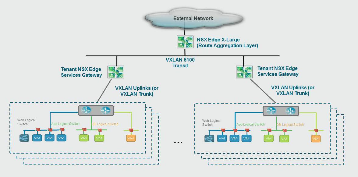 VMware NSX Best Practices from VMworld - Lostdomain