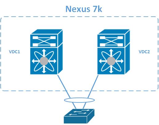 vPC in single N7k