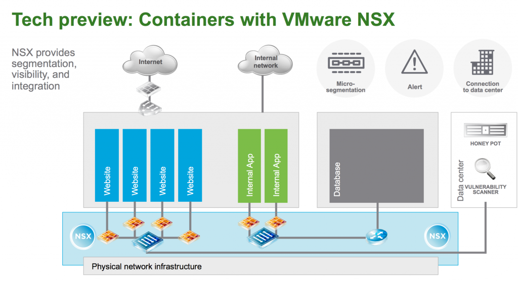 nsx-for-containers