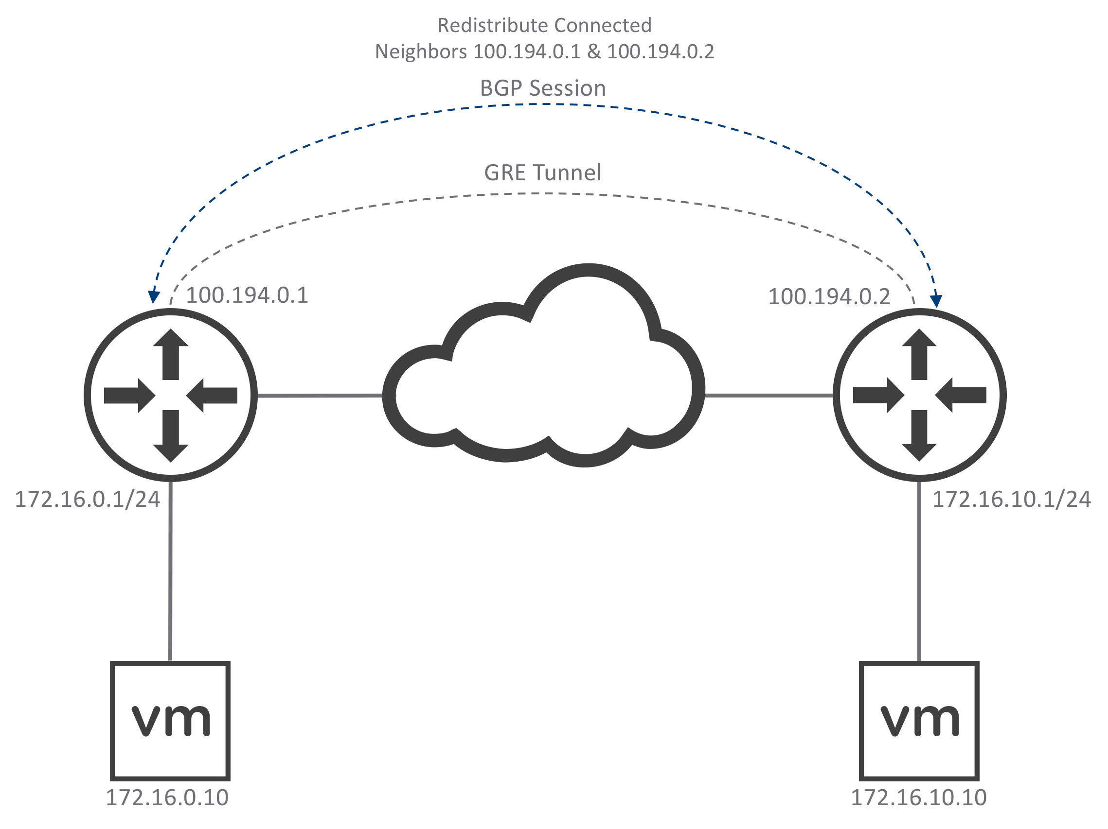 GRE Tunnels & Dynamic Routing in NSX 6 4 - Lostdomain