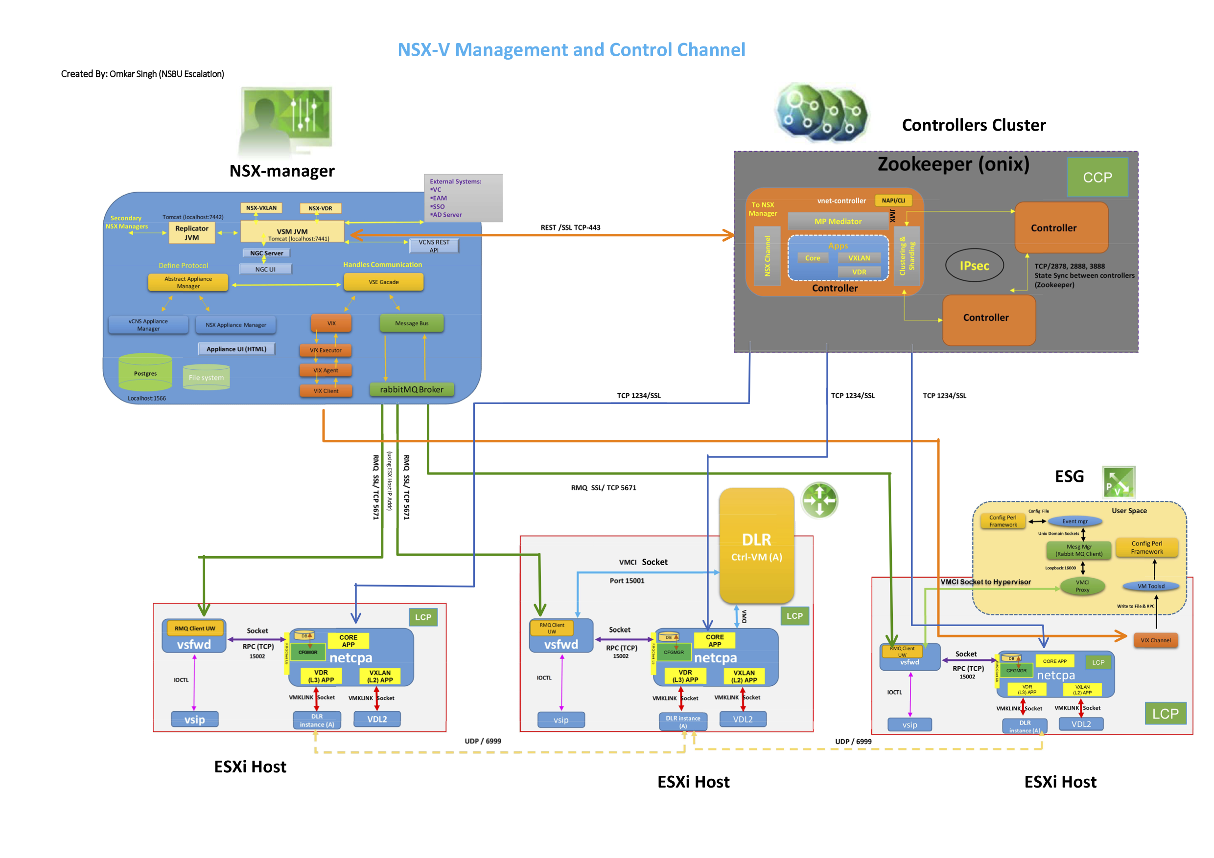 vmware nsx-v control and management plane connections diagram
