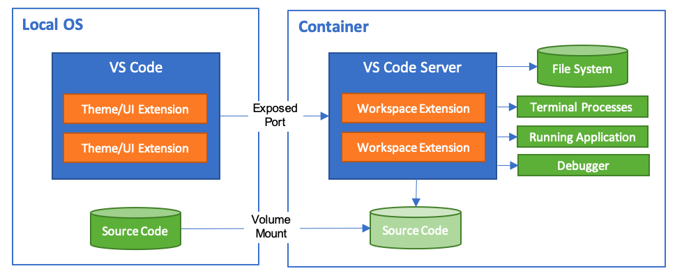Developing PowerShell with Visual Studio Code in Containers