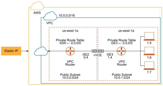 AWS SD-WAN Network Topology