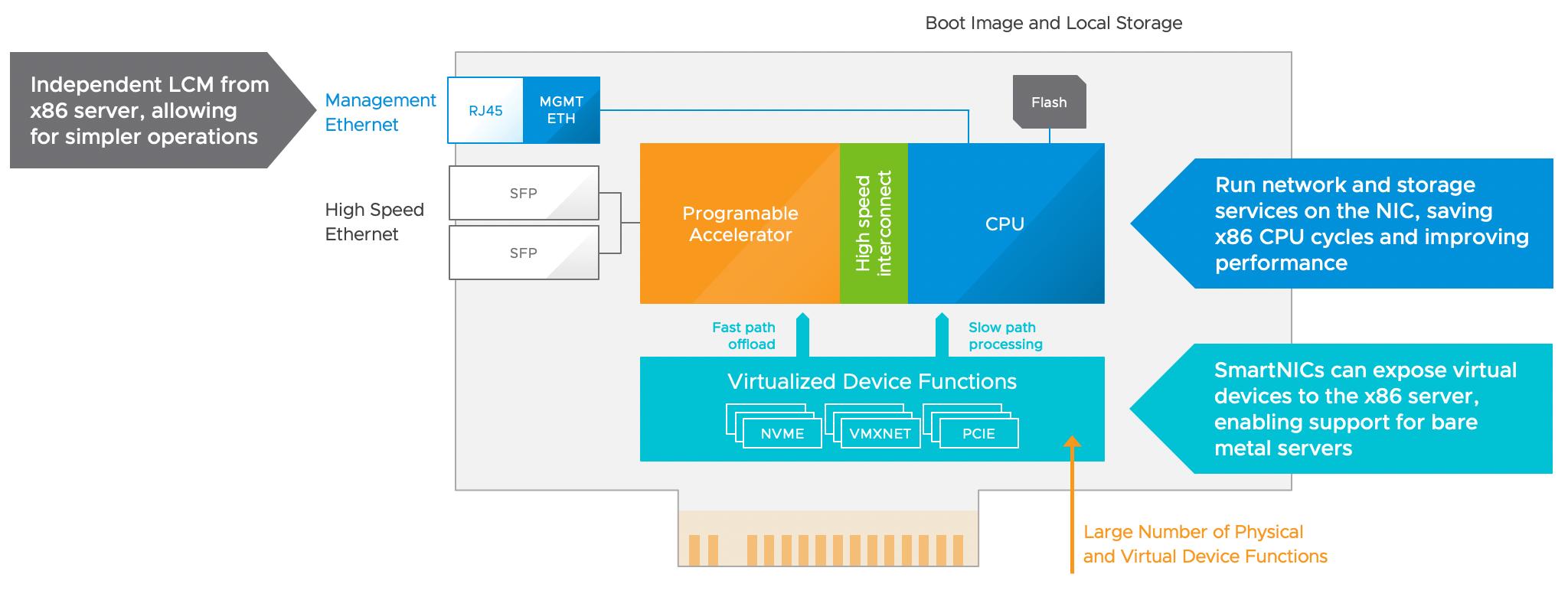 SmartNIC Architecture