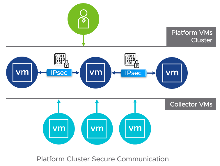 Secure Communication Cluster in vRealize Network Insight